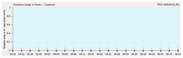 График уровня воды в Каме (Сарапульский район, Удмуртская Республика)